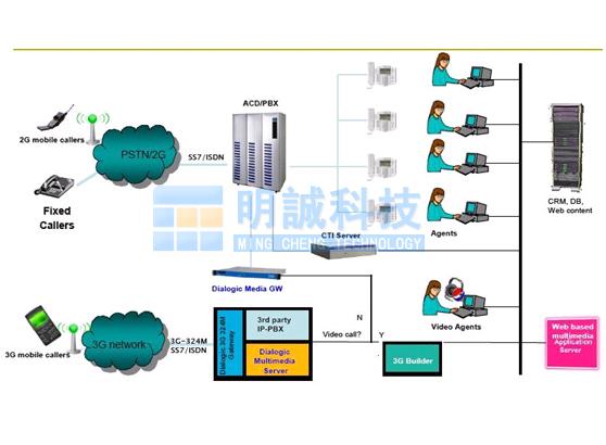 324m体系结构 3视频呼叫中心网络拓扑图